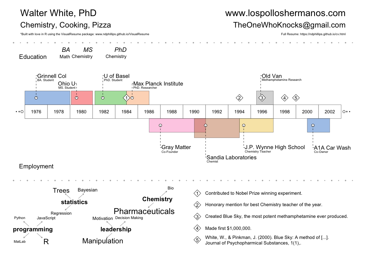 Introducing the VisualResume (v0.1.0) R Package – Nathaniel Phillips ...